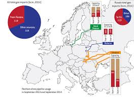 the russian pipeline waltz bruegel eu russia existing gas connections