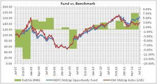 Fundsupermart Com Chart Talk Hdfc Midcap Opportunity Fund