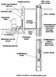 green road farm ~ submersible well pump installation Water Well Pump Wiring Diagram well tanks & pumps lapeer, mi │ water pressure tank │ j w bliss, wiring water well pump saver wiring diagrams
