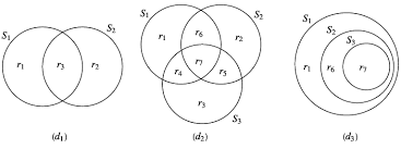Venn Diagram About Sets Three Different Configurations Of Venn Diagrams With 2 And 3