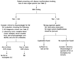 Diagnosis Of Systemic Lupus Erythematossus American Family