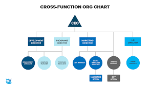 Simple Org Chart Builder Nonprofit Org Chart How To Set Up A Simple Organization