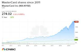 Paypal Stock Price History Chart Mastercards Stock Rallies Nearly 50 Boosted By Strong