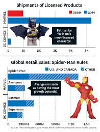 Which Superhero Earns 1 3 Billion A Year Hollywood Reporter