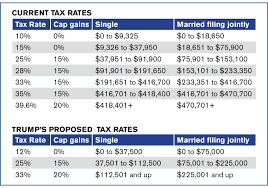 Trump Tax Brackets Chart Vs Current 60 Info Irs And 2018 Tax Brackets 2019