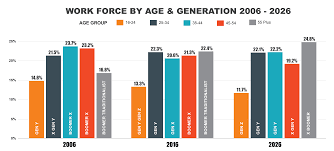 Age Generation Chart Council Post Mastering Multigenerational Communication In