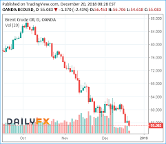 Wti Crude Oil Price Chart 2009 Get Ready For 40 Oil Crude Drops Like A Rock Heres Why