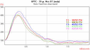 Rifle Chamber Pressure System Pressure Trace