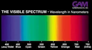 Phosphorus Color Spectrum Chart Color Wavelengths Visible