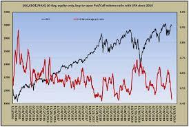Inside A Plunging Investor Sentiment Indicator