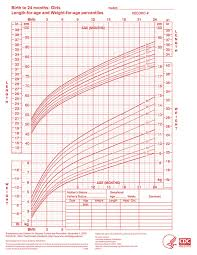 Birth Month And Disease Chart Who Growth Chart Girls 0 24 Months Aap