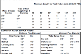Refrigerant Piping Size Chart Plumbing Supply Line Size Chart Licensed Hvac And Plumbing