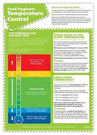 Food Hygiene Poster Food Hygiene Temperature Control Poster Laminated A2 Food Safety