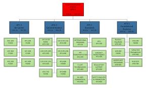 Faa Ato Org Chart Faa Ato Organization Chart Bedowntowndaytona Com