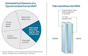 fabricated glass cost considerations