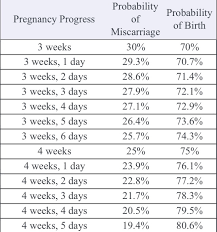 Most Popular Risk For Miscarriage By Week Chart Pregnancy