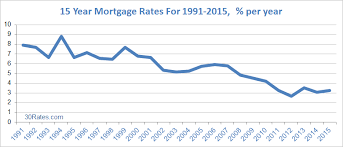 30 Year Fixed Chart 15 Year Mortgage Rates 30 Rates