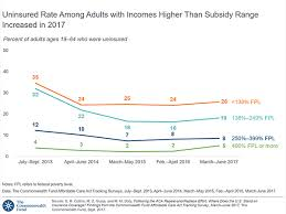 Subsidy Chart 2017 At Least Half Of Uninsured Adults Are Likely Eligible For
