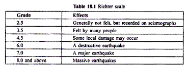 natural and man made disaster and their impact on environment thus earthquake is a form of energy which is transmitted to the surface of the earth in the form of waves called seismic waves the study of earthquakes
