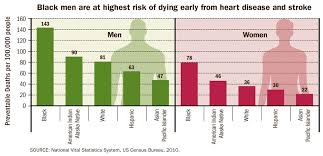 Cdc Vital Signs Preventable Deaths From Heart Disease