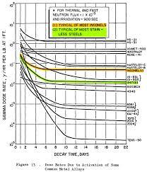 Banana Equivalent Dose Chart Radiation Atomic Rockets