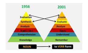 Application Of Blooms Taxonomy In E Learning E Learning