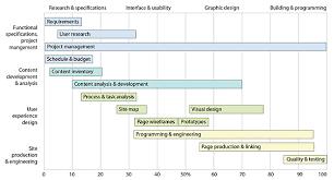Website Development Chart Template Web Design Schedule