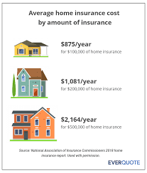 Leading resource for fl homeowner insurance. Average Home Insurance Cost