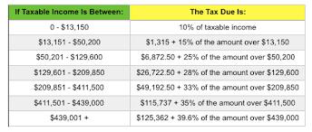 irs announces 2016 tax brackets