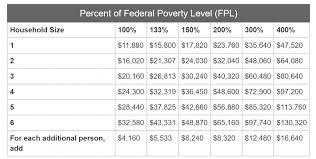 Federal Poverty Line 2017 Chart 2016 Federal Poverty Level Chart Gallery Of Chart 2019