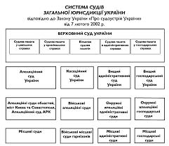 Реферат Судебные органы власти Украины ru 2 СУДЫ ОБЩЕЙ ЮРИСДИКЦИИ