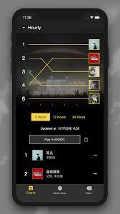 Kkbox Hong Kong Chart Kkbox Music Awards Its All Widgets