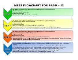 Rti Behavior Flow Chart Image Result For Mtss Flowchart Curriculum Teaching