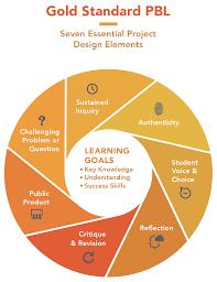 Myp Digital Design Project Ideas Gold Standard Pbl Essential Project Design Elements