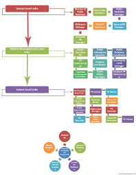 Corporate Titles Hierarchy Chart Know The Pr Jobs Hierarchy So You Can Climb Your Way To The