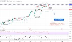 Shop Stock Price And Chart Tsx Shop Tradingview