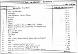 classification of water resources in essay clip image004