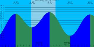 35 Punctual Tide Chart Nanaimo British Columbia