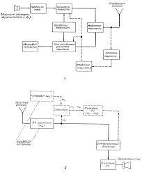 Реферат на тему Виды модуляции Функциональные схемы передающей и приемной систем с амплитудной модуляцией