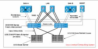 ucs uplink ethernet connection configuration example cisco ucs uplink ethernet connection1 gif