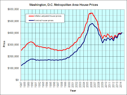 Historical Real Estate Appreciation Chart Washington Dc Housing Graph Jps Real Estate Charts