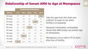 Amh Predicts Menopause Poma Fertility