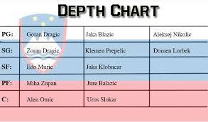 Nba Depth Charts 2014 Nba Depth Charts Env 1198748 Resume Cloud
