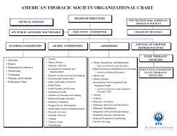 New York State Department Of Health Organizational Chart American Thoracic Society Ats Organizational Structure