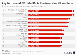 Chart Psy Dethroned Wiz Khalifa Is The New King Of Youtube