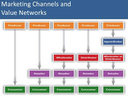 Marketing Channels Marketing Channels Value Networks