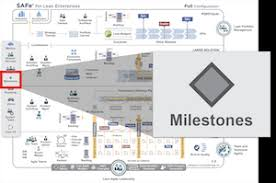 Company Milestones Example Milestones Scaled Agile Framework