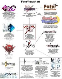 Series Flow Chart Fate Series Flowchart Fate Anime Series Fate Servants