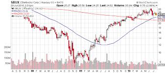 Monster Stock Price Chart Starbucks Stock Price History Jasonkellyphoto Co