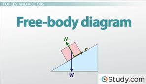 free body diagrams video & lesson transcript study com free body diagram generator at Free Body Diagrams